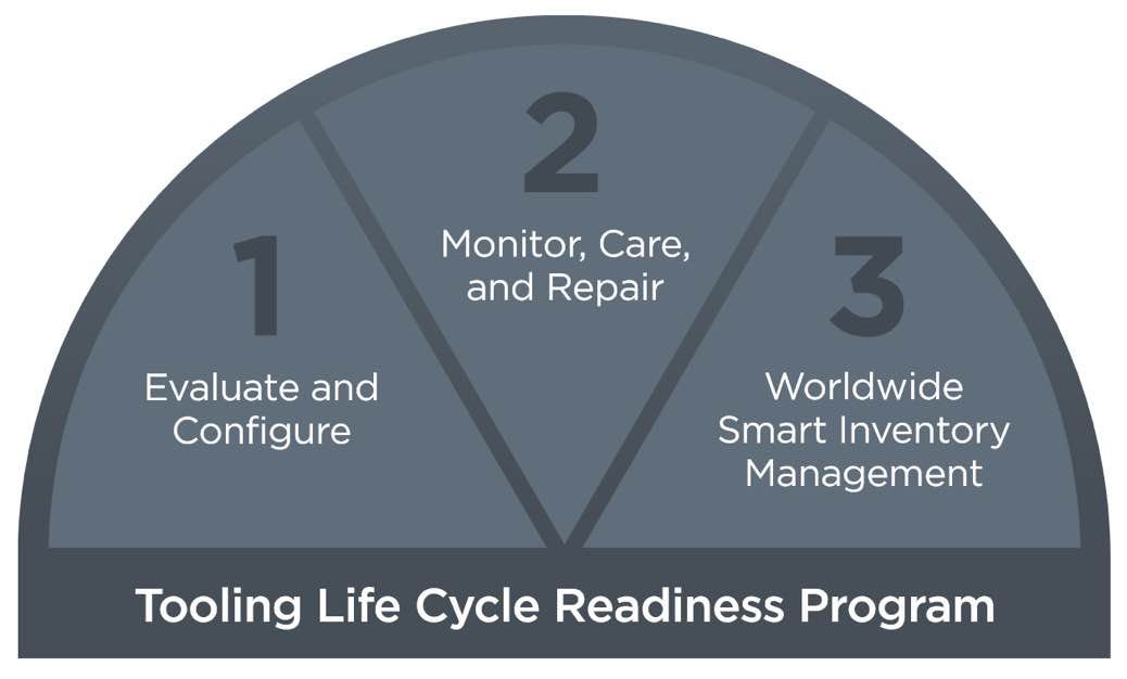 Image for Q4 CTS InFocus Newsletter - tooling-life-cycle@2x